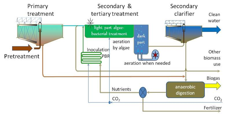 Wastewater Treatment Algen Eu